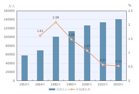 中国人口总数约占_中国肥胖人口占比