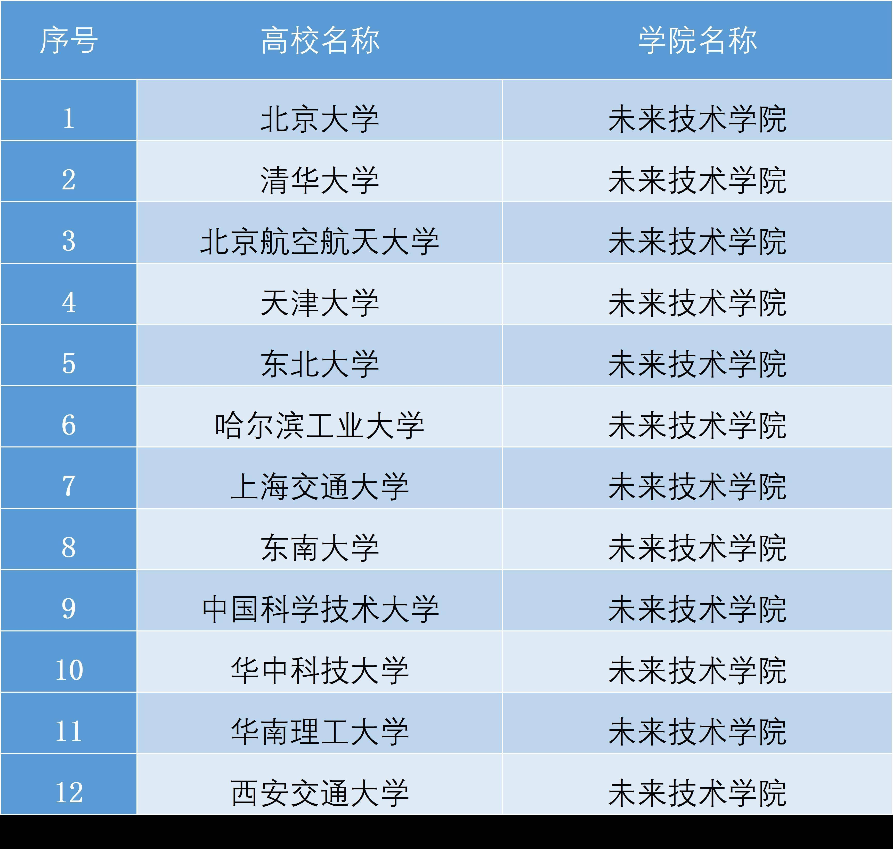 清华北大十二星座排名 十二星座最擅长的学科