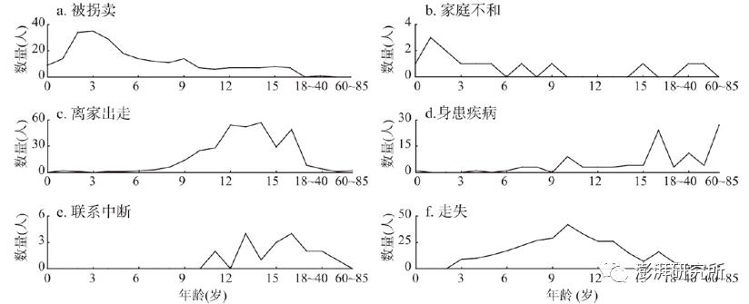 走失人口_人口志|中国人口失踪问题与对策