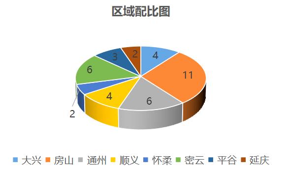 三期即将加推 金茂北京国际社区总价175万起