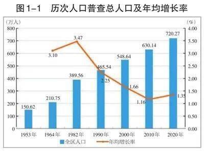 中国第二次人口普查_无标题