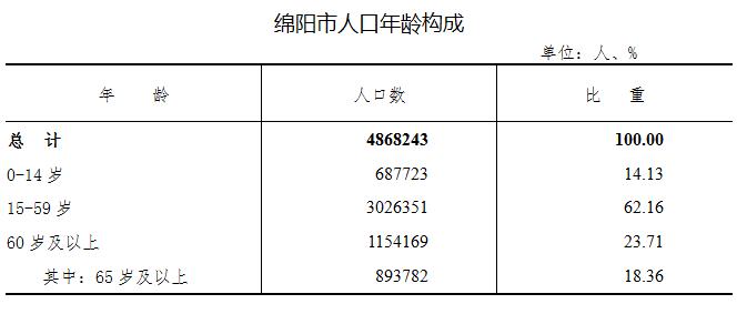 全市常住人口4868243人!绵阳市第七次全国人口普查主要数据出炉……