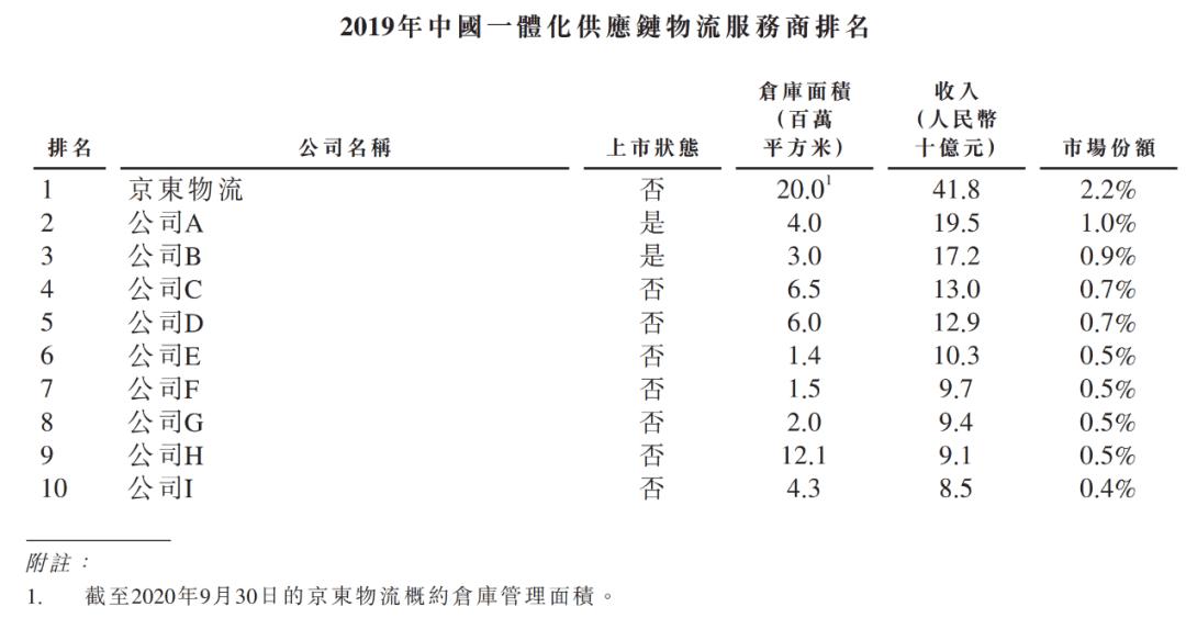 btc usdt是什么币_王卫亏钱,顺丰变招 (http://www.0769sy.net/) 国际期货 第4张