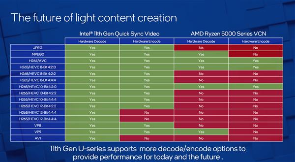 Intel 10nm轻薄本提速:i7-1195G7加速达到5GHz的照片 - 8