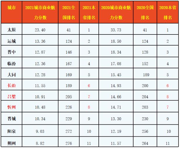 大同和临汾gdp对比_山西省内的临汾,大同与忻州,城市实力和GDP谁更强