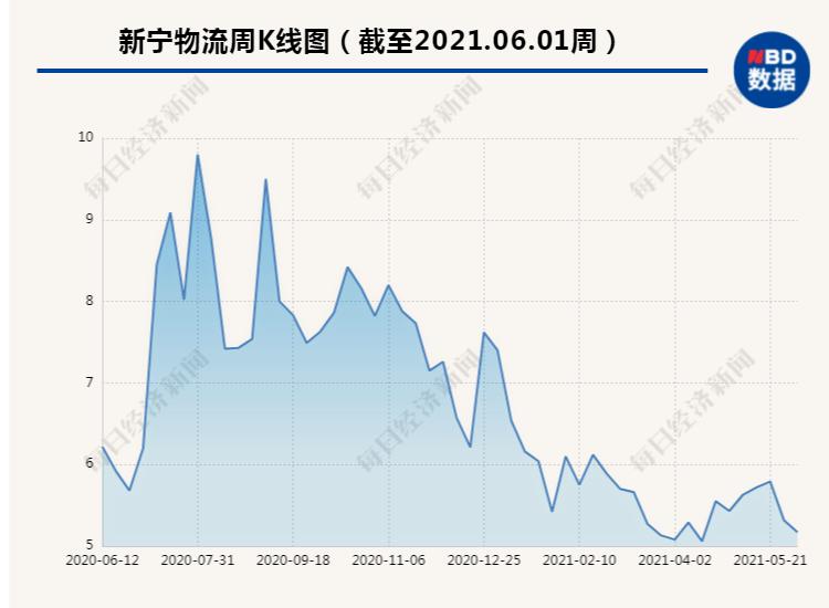 :新宁物流子公司5820万预付款被占疑云