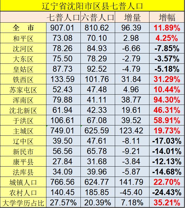 沈阳人口普查结果:主城区749万人,两区人口超百万
