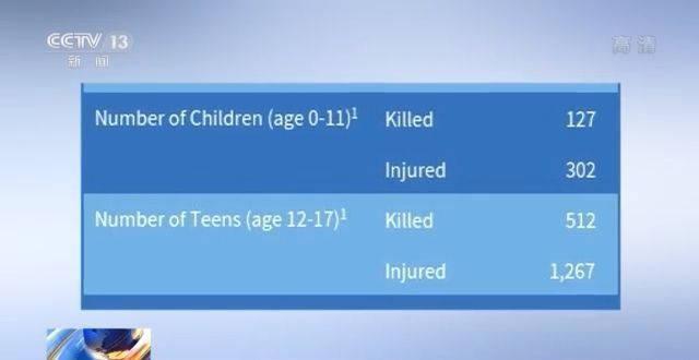 美国枪支暴力频发今年以来已致600余名儿童和青少年死亡-家庭网