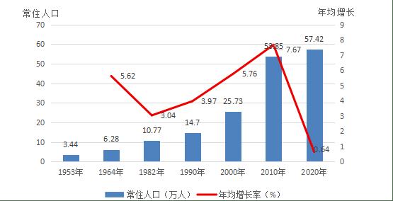 东胜人口_东胜区第七次全国人口普查主要数据发布