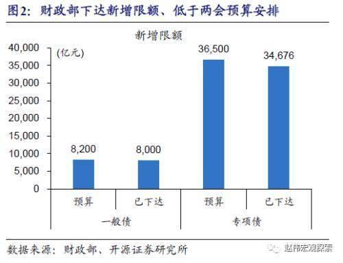 """赵伟:地方债供给""""来袭""""?                                   图2"""