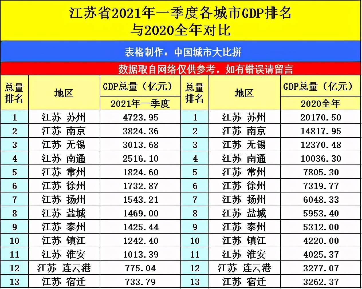 江苏2021第一季度gdp_江苏各市一季度GDP(3)