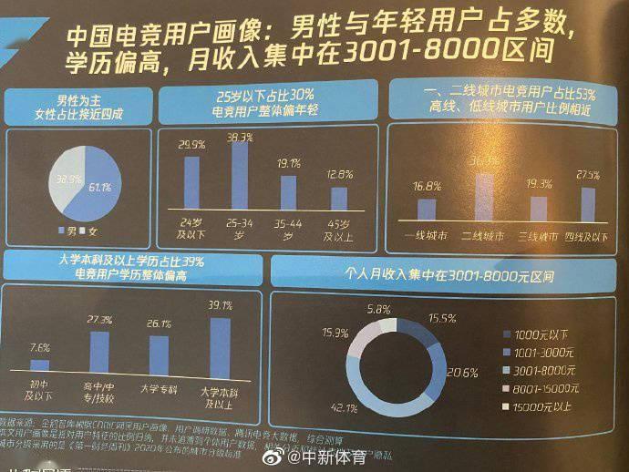 <strong>报告:中国电竞用户近四</strong>