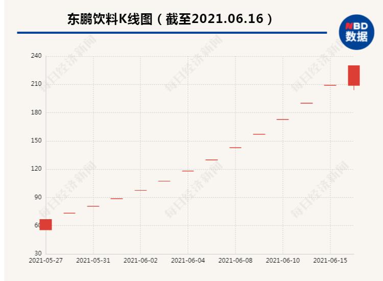饮料|东鹏·14连板后市值逼近千亿 东鹏饮料:股价已严重背离基本面
