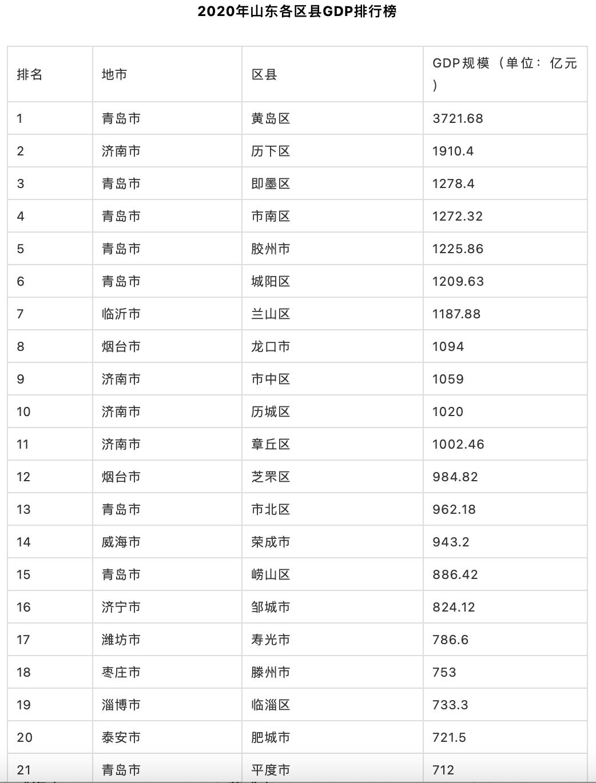 青岛西海岸gdp增速_2019年青岛各区市GDP增长平稳,西海岸新区位居第一