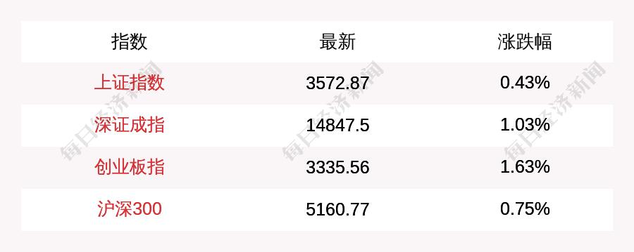 6月23日上证指数午盘上涨0.43%,创业板指上涨1.63%