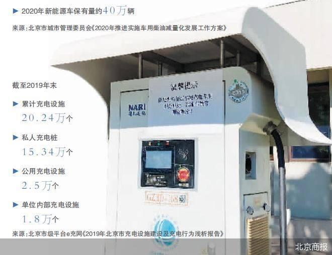 """对症""""占位不充电"""" 北京停车新规执行难"""
