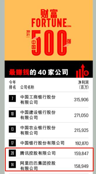 《财富》中国500强排行榜:互联网公司腾讯最赚钱,阿里紧随其后