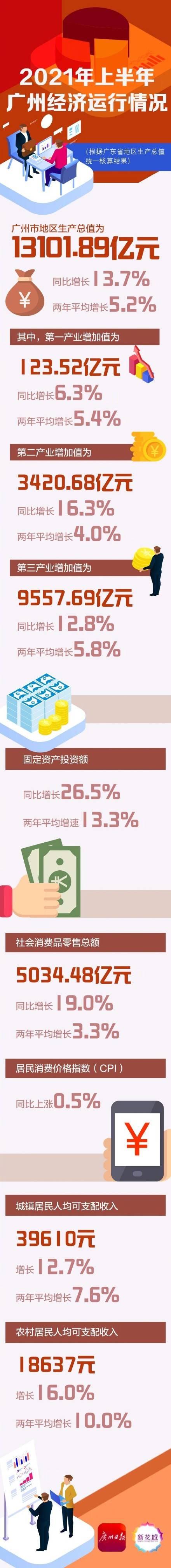 2021年上半年广州GDP同比增13.7%