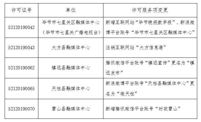 2021年7月贵州省互联网新闻信息服务许可变更情况