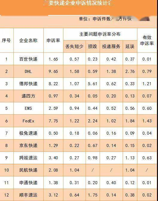 6月用户对快递服务问题申诉18924件 占申诉总量97.1%