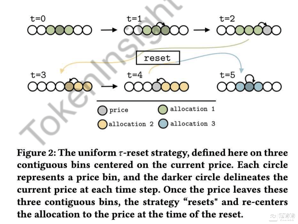 Uniswap V3 的流动性做市策略  第3张 Uniswap V3 的流动性做市策略 币圈信息