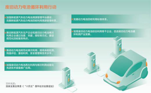 建好动力电池回收网(来信与访谈)
