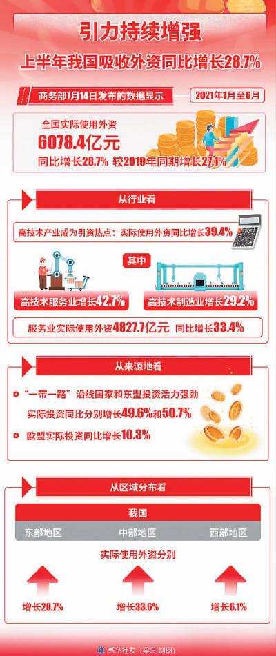 """中国吸引外资""""磁力""""大增(国际论道)"""