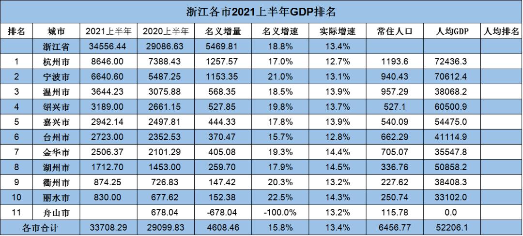 2021各市gdp最终排名_2021上半年各省市GDP排行,谁掉队了