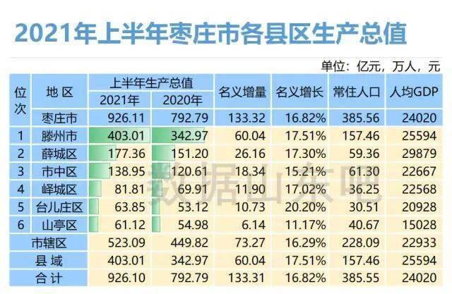 枣庄为什么gdp这么高_山东的GDP这么高,为什么还被说穷