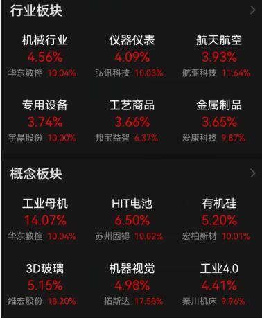 午评 三大股指集体上涨:两市超3500家个股翻红,工业母机概念掀涨停潮!