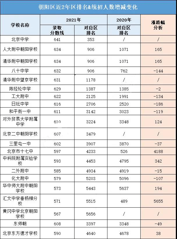 2021年北京15区198所高中录取分数线出炉,含涨跌分析!