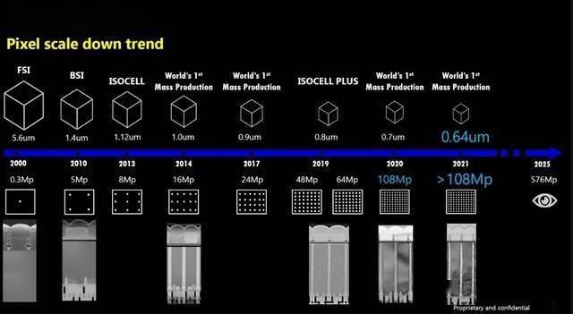 ZOL科技早餐:三星將推出5.76億像素相機傳感器