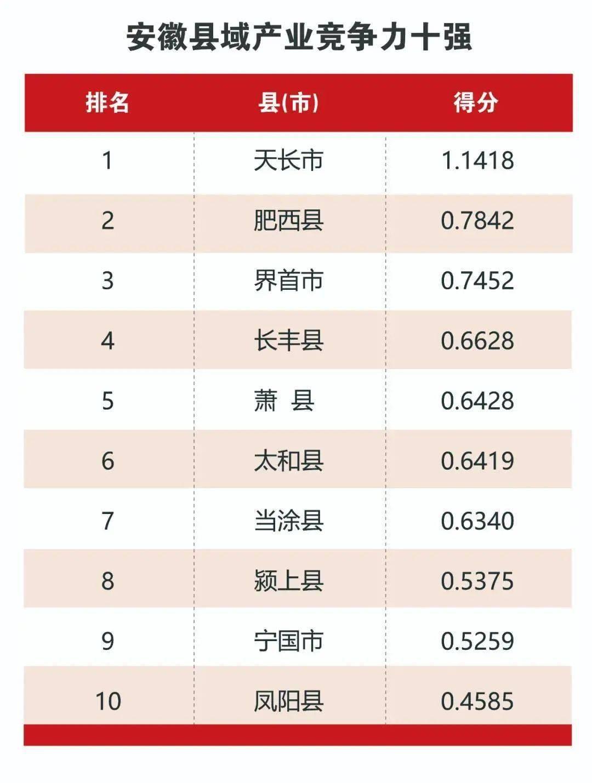 安徽gdp排名2021城市_2021安徽县域经济竞争力榜单出炉!