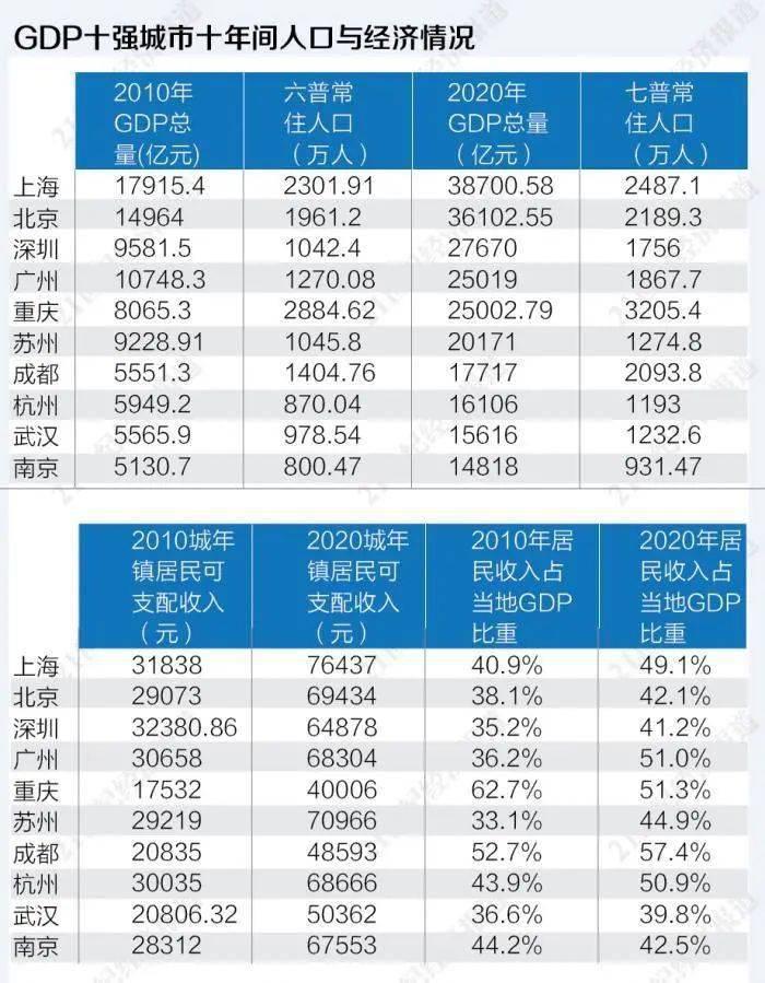gdp最高_GDP十强城市消费活力报告:京沪渝社零消费破万亿,重庆十年累计增...