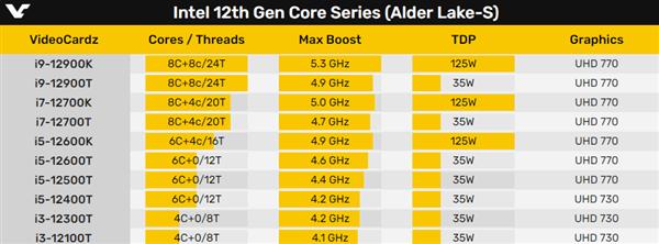 Intel 12代酷睿35W低功耗版首曝:16核心可達4.9GHz