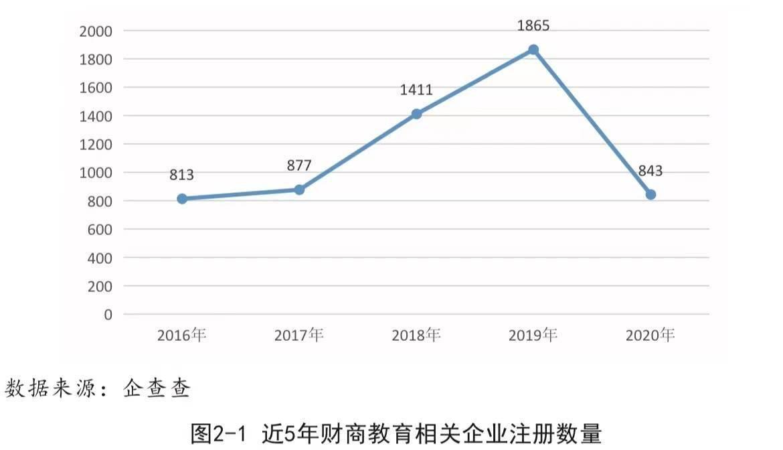 财商教育机构2021年前8个月注册量不及去年八分之一,行业标准有望出台