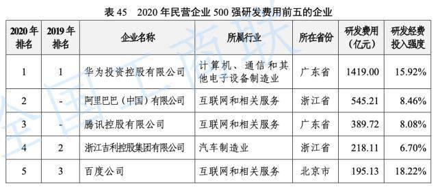 民营企业500强 研发人员占员工总数超过3%的企业229家