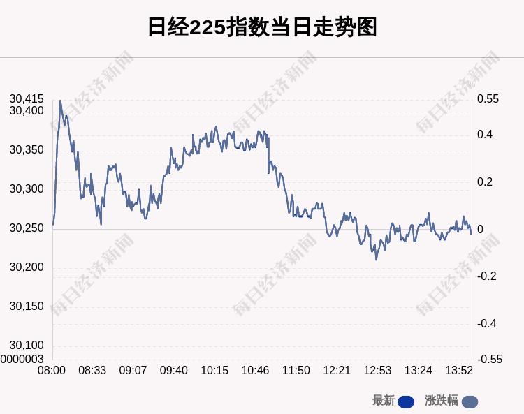 9月27日日经225指数收盘下跌0.02%