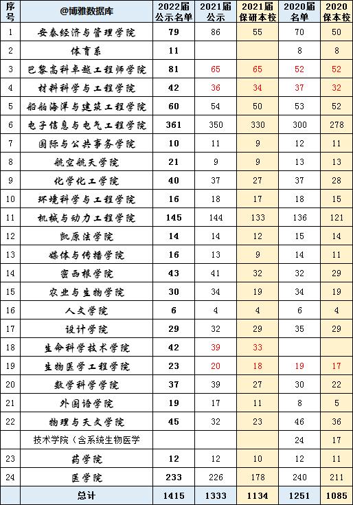 上海交通大学2022届保研情况