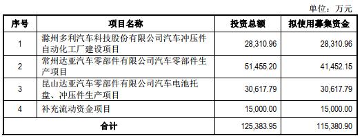 多利科技终止深交所主板IPO 保荐机构为国泰君安