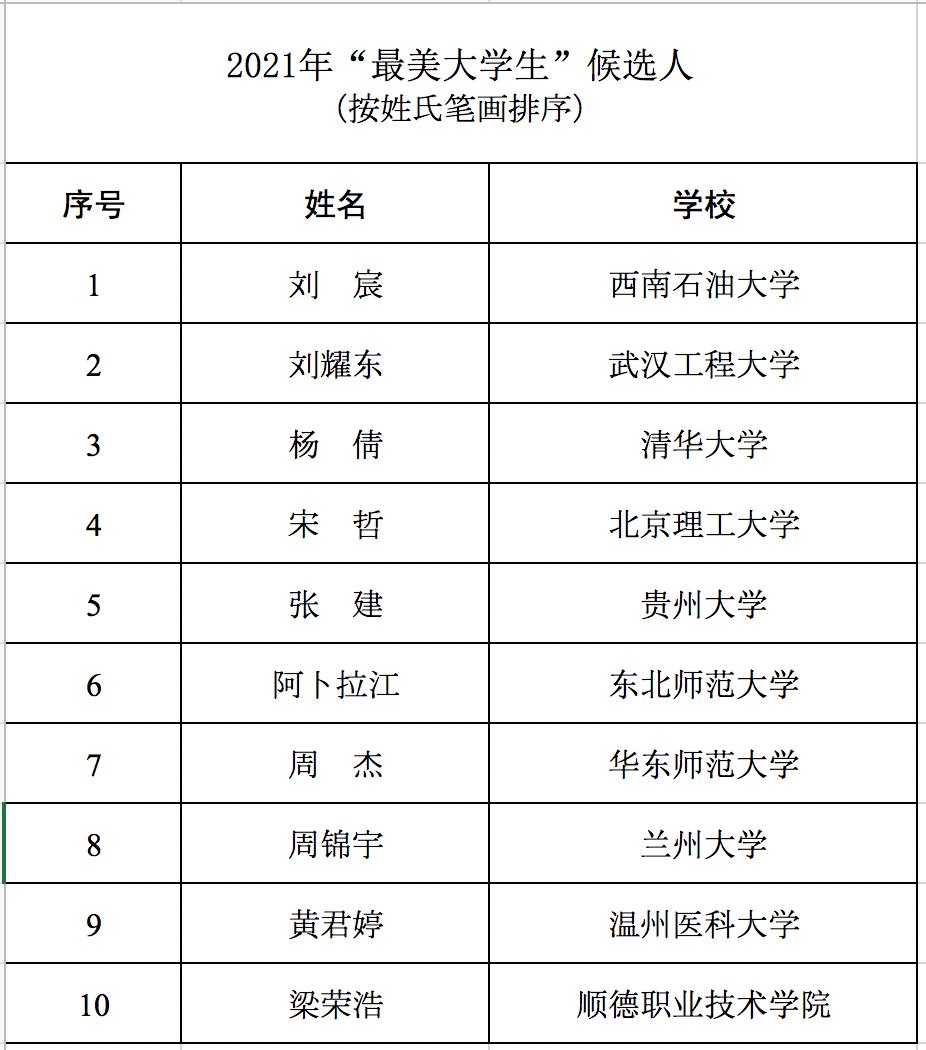 """2021年""""最美大学生""""名单公示,奥运冠军杨倩等10人入选"""