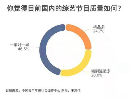 53.5%受访者经常看国产综艺 主要为解压和打发时间