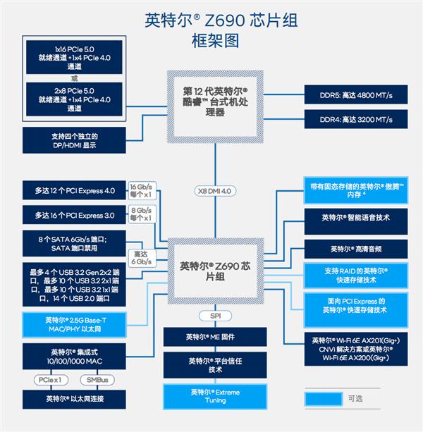 Intel Z690主板芯片组发布:扩展、接口空前丰富